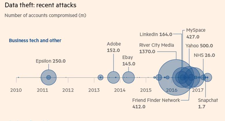 Unternehmen haben Schwierigkeiten, sich für die neue EU Datenschutz Grundverordnung fit zu machen. Doch der Datenklau zeigt, mehr Datenschutz ist keine schlechte Idee. | Grafik Financial Times