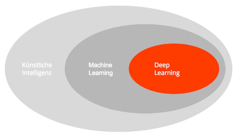 Zukunft des Marketing: Was ist Künstliche Intelligenz ? 2021.