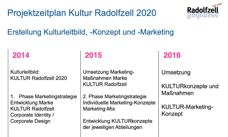Projektzeitplan Kultur Radolfzell: Kulturleitbild, Kulturkonzept und Kulturmarketing