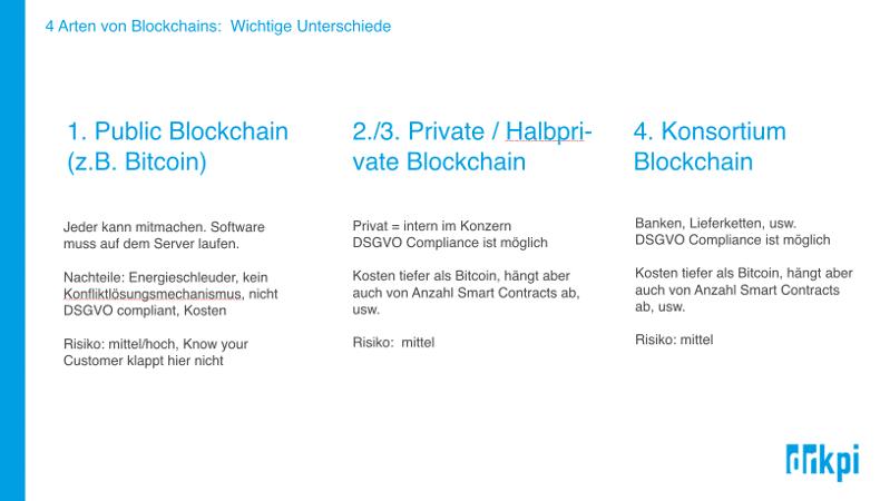 Welch Typen von Blockchains können wir im B2B einsetzen.