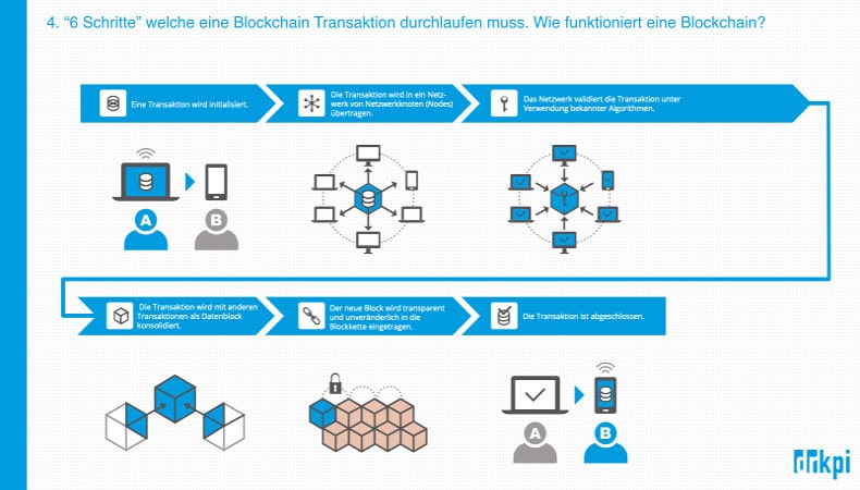 Wie funktioniert eine Blockchain? 6 Schritte für eine Transaktion