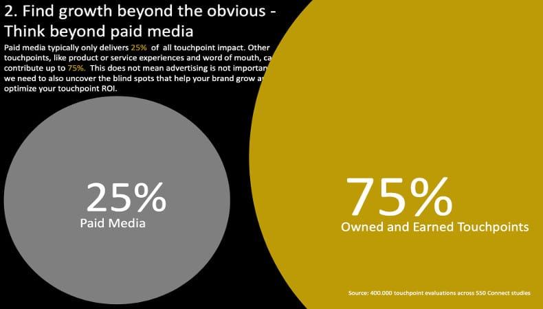 "75% vom Touchpoint Impact kommt von ""Owned und Earned Touchpoints"" wie z.B. Service, Word-of-Mouth, Kunden Rezensionen, usw."