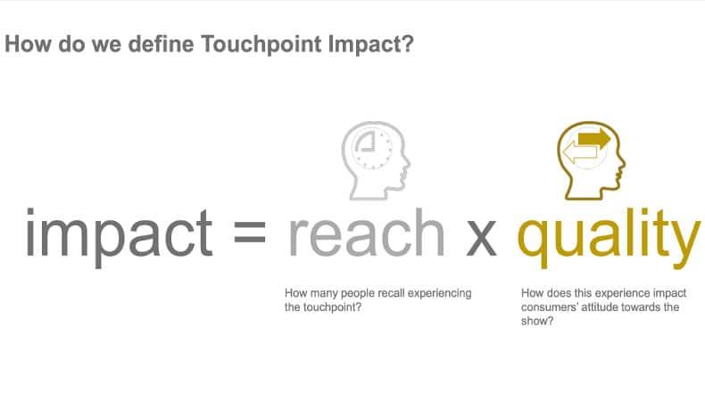 Beim Touchpoint Impact geht es um Reichweite (wieviele erinnern sich an die Touchpoint Experience) mal Qualität (inwiefern wird die Einstellung gegenüber dem Produkt durch die Touchpoint Erfahrung beeinflusst).