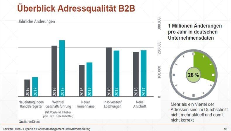 Überblick Adressqualität B2B
