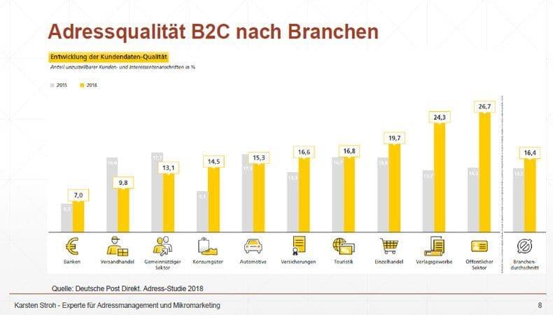 Adressqualität B2C nach Branchen