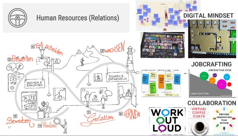 Personalmanagement wird schwieriger mit der Digitalisierung und Home-Office.