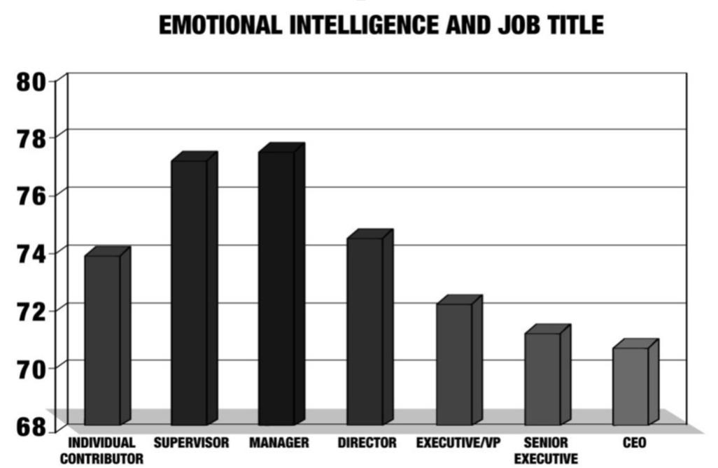 Emotionale Intelligenz Statistik: Führen mit Emotionaler Intelligenz im Job.